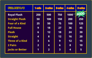Best Online Casino Games Full Pay Jackpot or Better Paytable