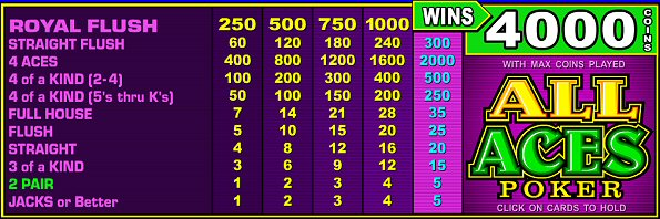 Best Video Poker Games All Aces