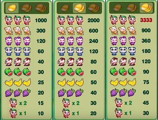 Wacky Panda Slots Paytable