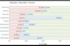 Bad Bots make up More than Half of Biggest Online Gambling Websites Traffic