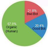 Bad Bot vs Good Bot and Organic Traffic