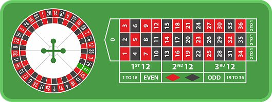 Casino Roulette 101: Learn How to Play Roulette from Scratch