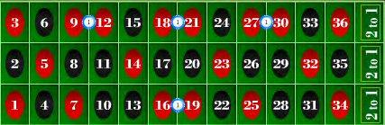 Red Splits Bet Roulette
