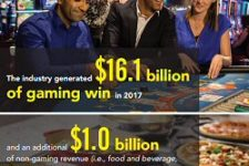 CGA Research says Casinos in Canada Good for the Goose and Gander